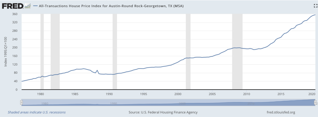 Austin-area home price chart
