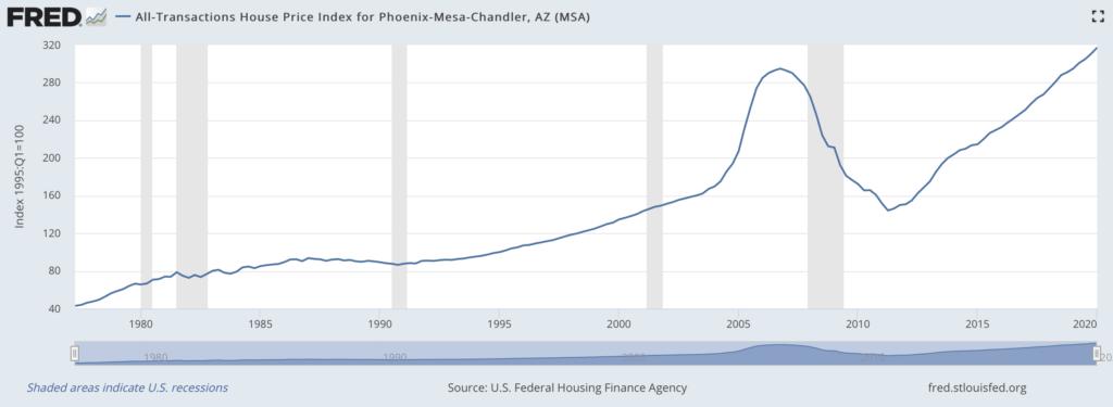 Phoenix home price history