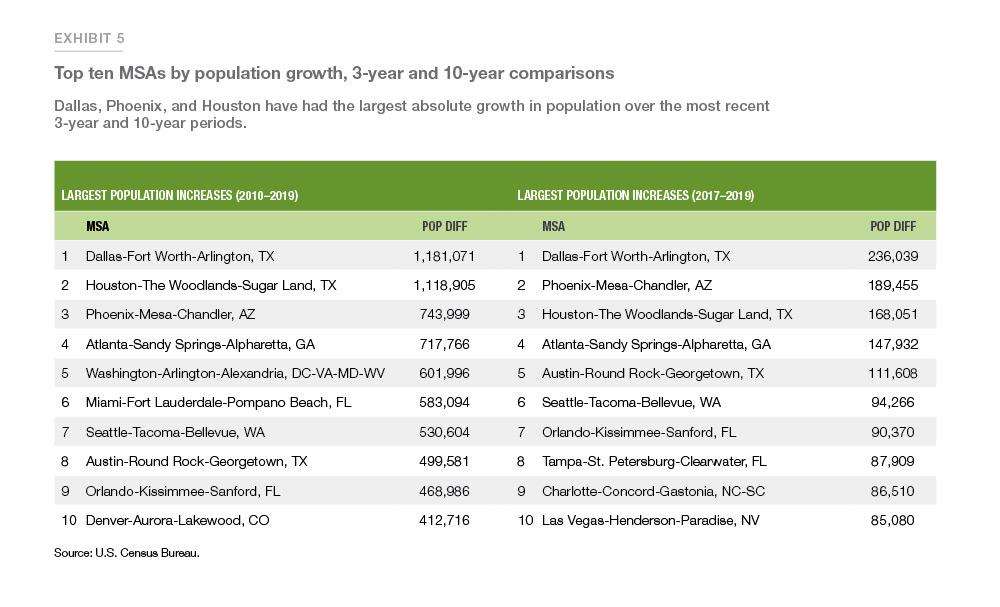 Population ranking chart