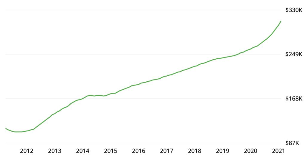 Phoenix price chart March 2021