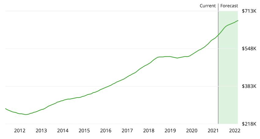Seattle metro home price chart